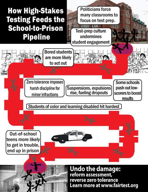 ILLUSTRATION: Fair Test Testing to Prison Infographic