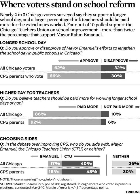Tribune: Voters generally side with teachers union over