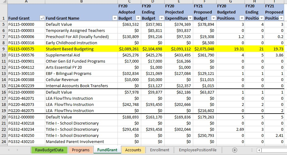 School budgets: Knowledge is power
